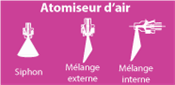 Atomiseurs d'air