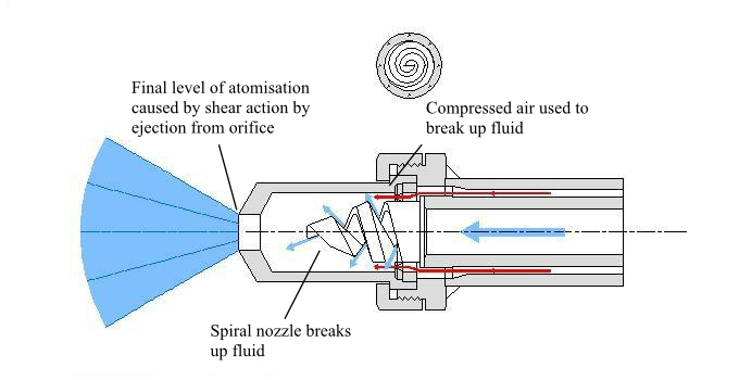 Spiral Air Atomising Nozzle