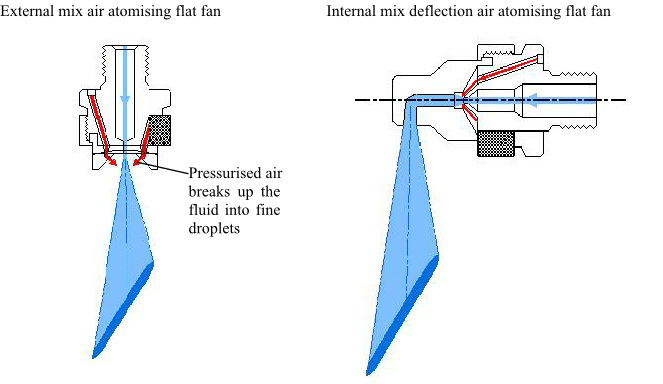 Deflection air atomising flat fan nozzle and external mix flat fan nozzle