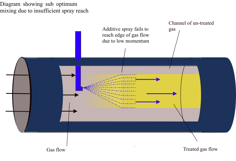 Injection into gas flow diagram
